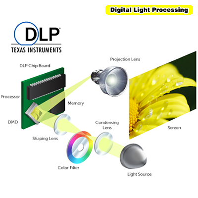 Digital Light Processing
