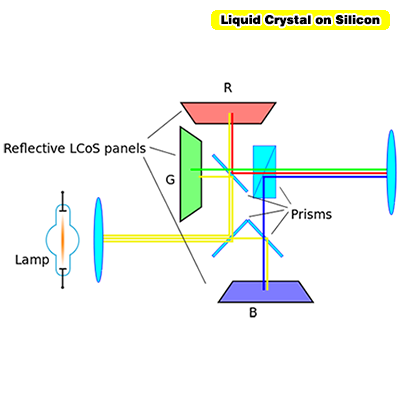 Liquid Crystal on Silicon